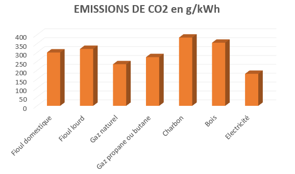 Emissions Co2 par combustible