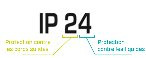 Explications IP 24