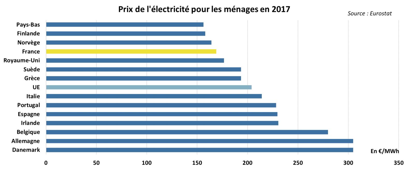 Devis Chauffage Électrique à Billy-Montigny ▷ Radiateur inertie, Plancher chauffant