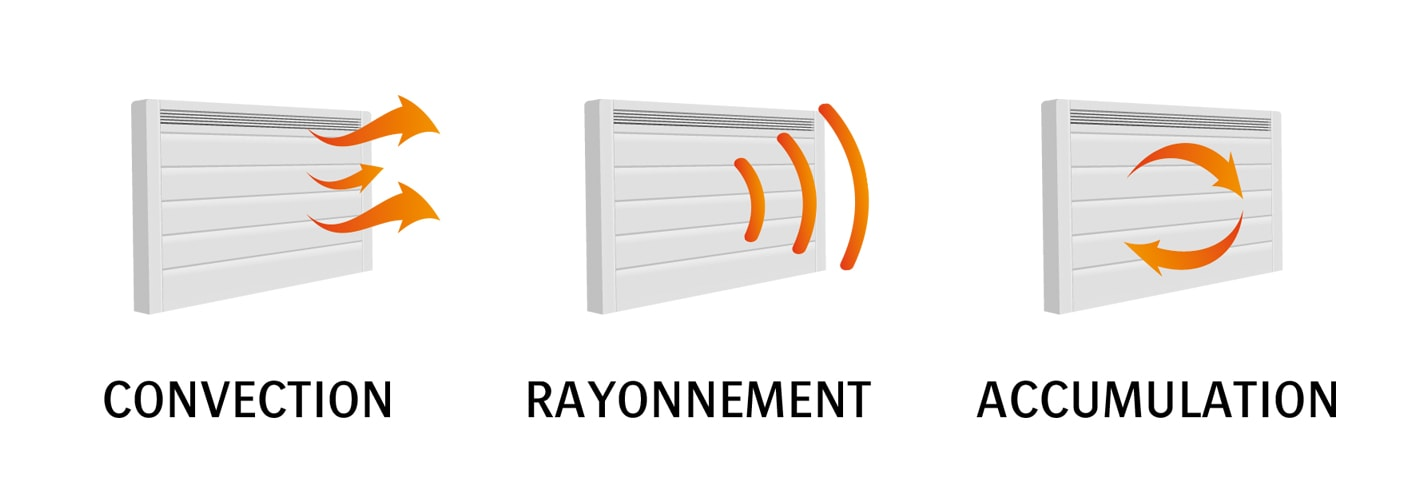 convection rayonnement accumulation